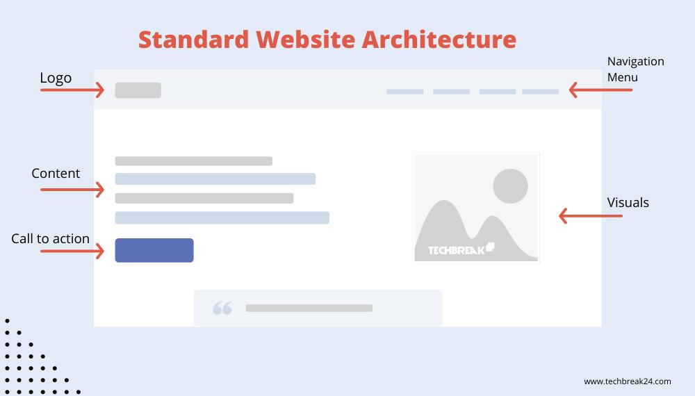 website-design-architecture